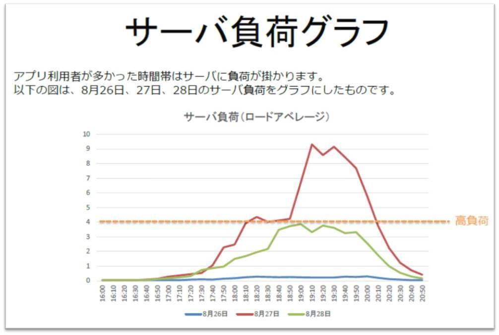 東京高円寺阿波おどり サーバ負荷グラフ